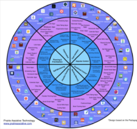 Apps to Support Students with Executive Functioning Issues