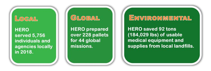 HERO served 5,756 individuals and agencies locally in 2018. HERO prepared over 228 pallets for 44 global missions. HERO saved 92 tons (184,029 lbs) of usalbe medical equipment and supplies from local landfills.